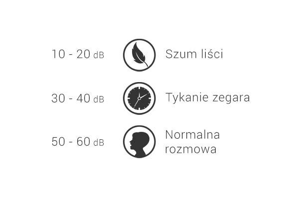 poziom głośności - oczyszczacz warmtec ap evo